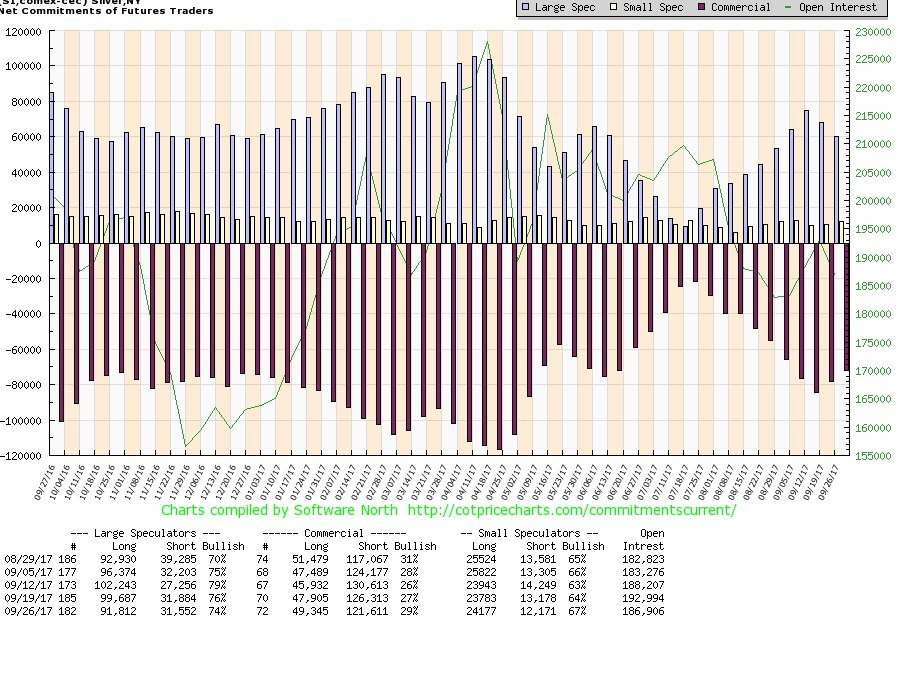 Net Commitments of Futures Traders