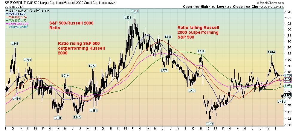 S&P 500 Large Cap Index-Russell 2000 Small Cap Index