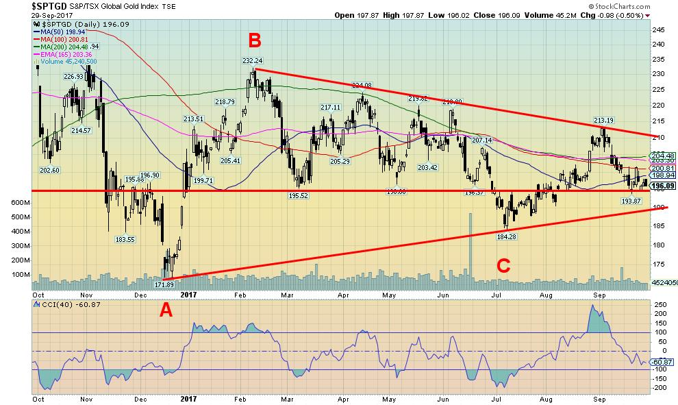 S&P-TSX Global Gold Index
