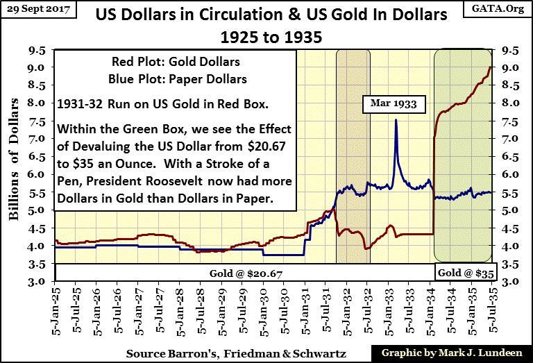 US Dollars in Circulation 1925-1935