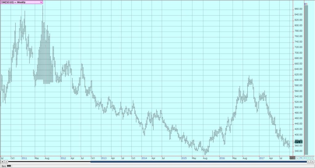 Weekly London White Sugar Futures