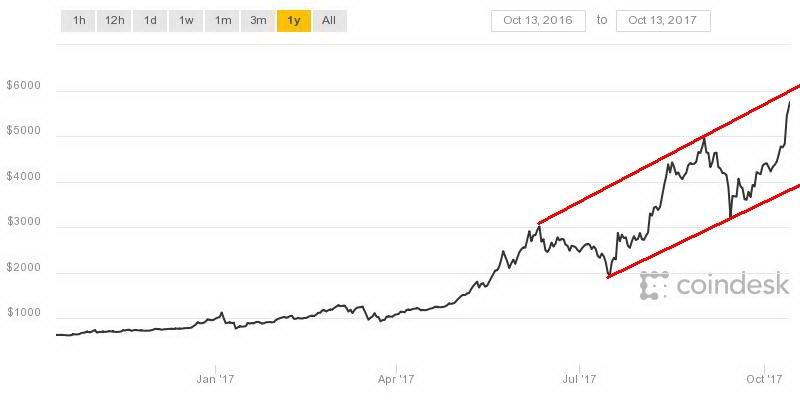 Bitcoin watch