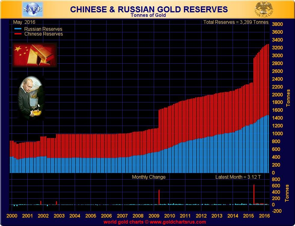 Chinese and Russian Gold Reserves