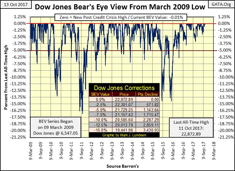 Dow Jones Bear's Eye View from March 2009 Low