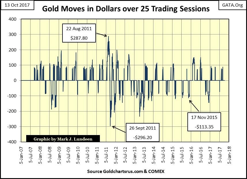 Gold Moves in Dollars over 25 Trading Sessions