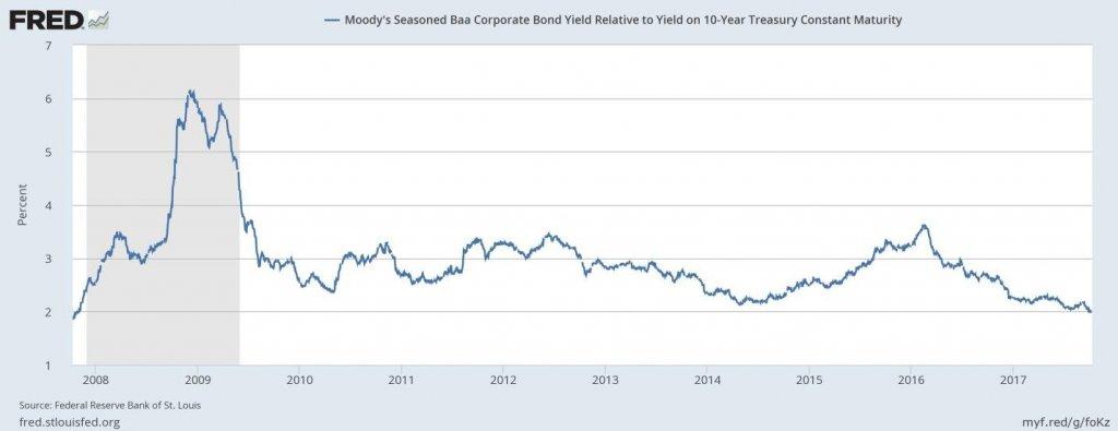 Moody's Seasoned Baa Corporate Bond Yield