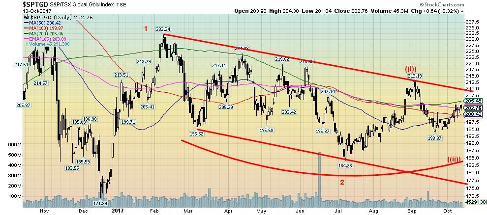 S&P/TSK Global Gold Index