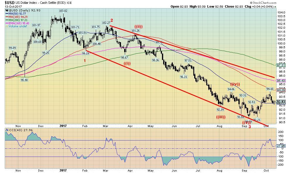 US Dollar Index - Cash Settle