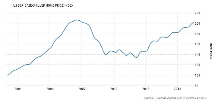 US S&P Case-Shiller Home Price Index