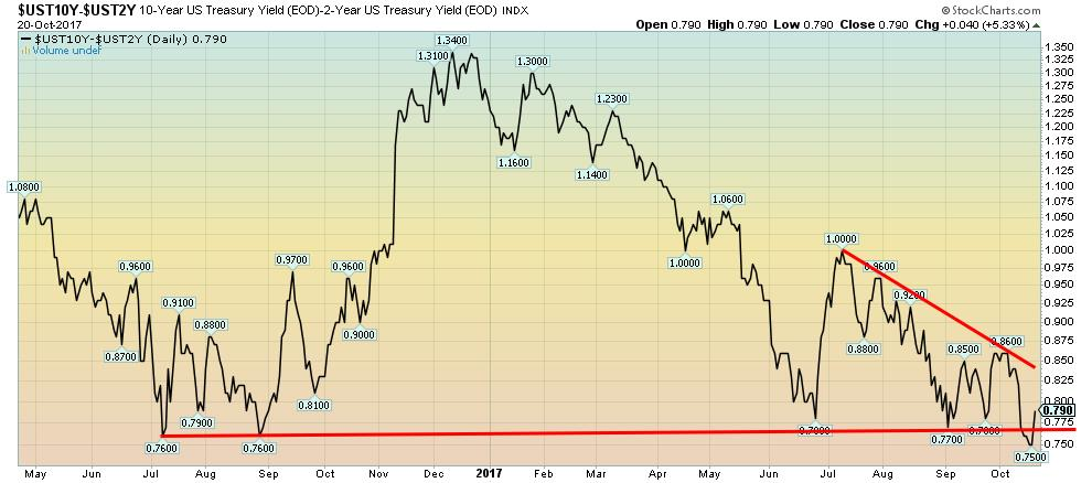 10-Year US Treasury Yield-2-Year US Treasury Yield