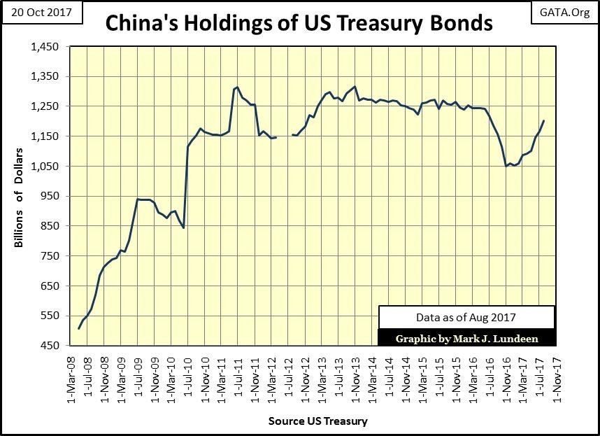 China's Holdings of US Treasury Bonds