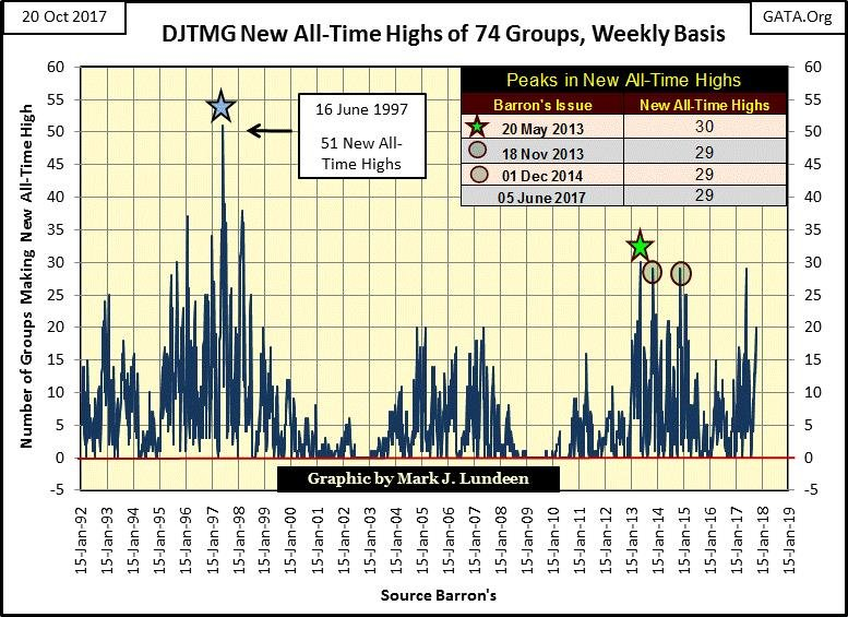 DJTMG New All-Time Highs of 74 Groups, Weekly Basis