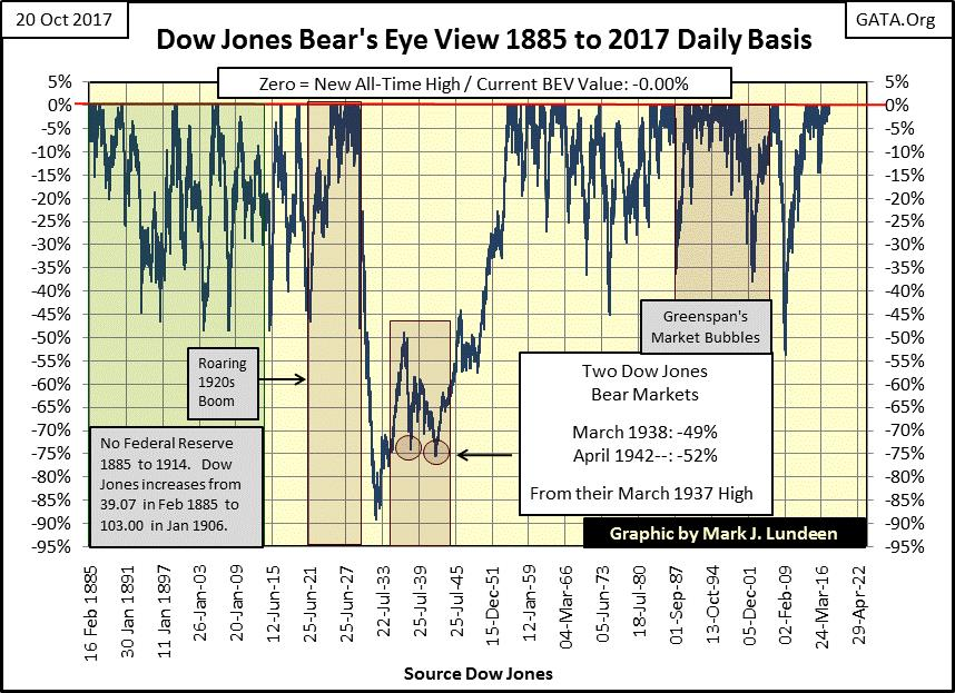 Dow Jones Bear's Eye View 1885 to 2017 Daily Basis