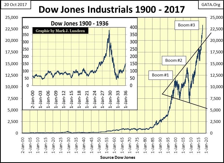 Dow Jones Industrials 1900 - 2017