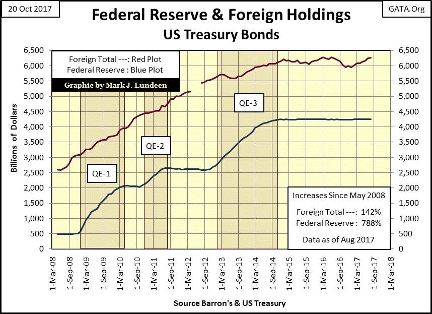 Federal Reserve and Foreign Holdings