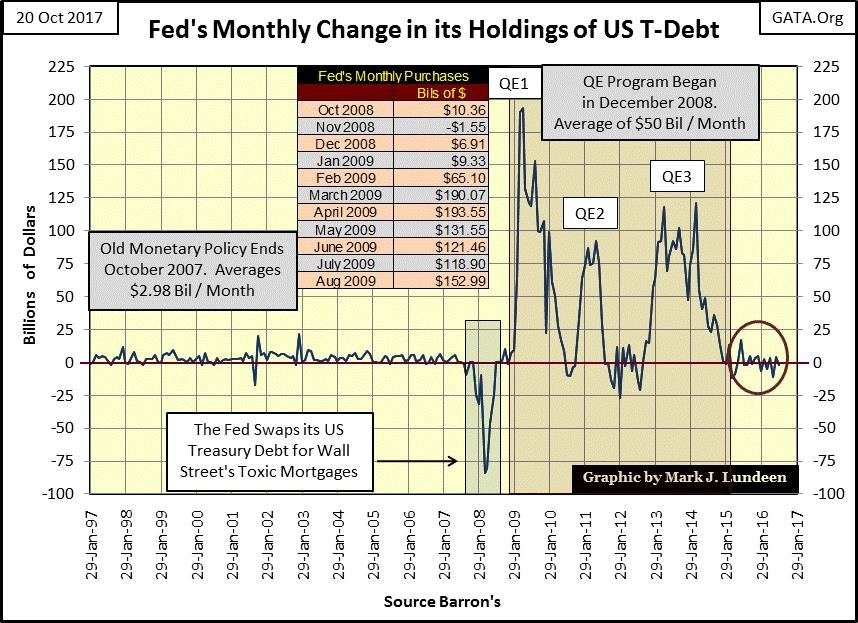 Fed's Monthly Charge