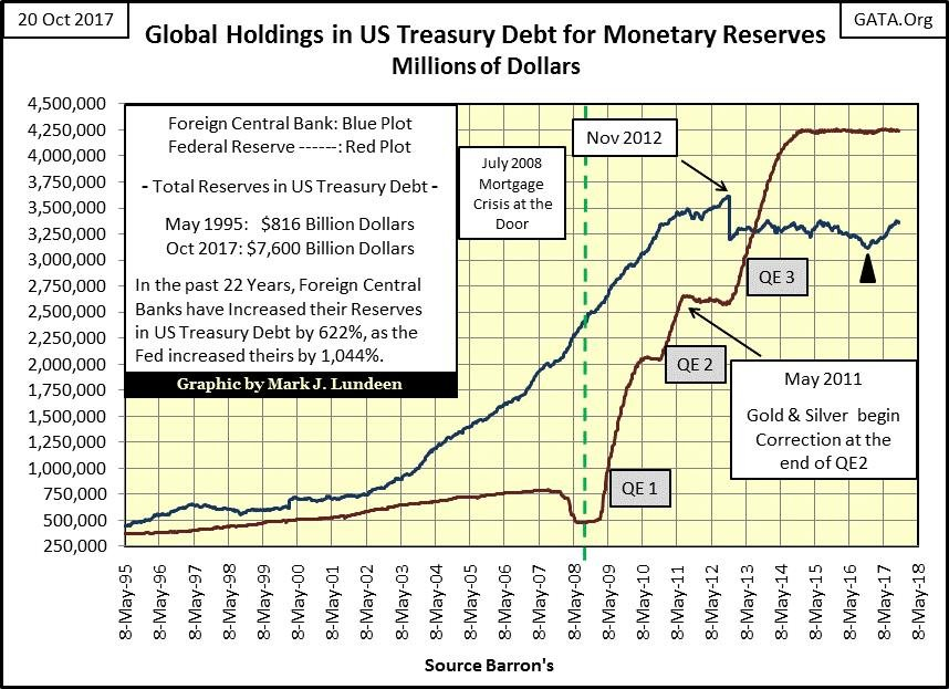 Global Holdings in US Treasury Debt for Monetary Reserves Millions of Dollars