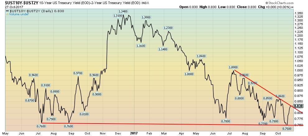 10-Year US Treasury Yield-2-Year US Treasury Yield