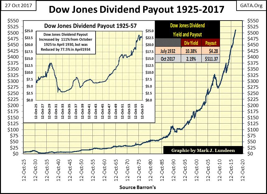 Dow Jones Dividend Payout