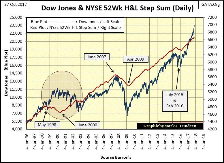 Dow Jones and NYSE 52Wk