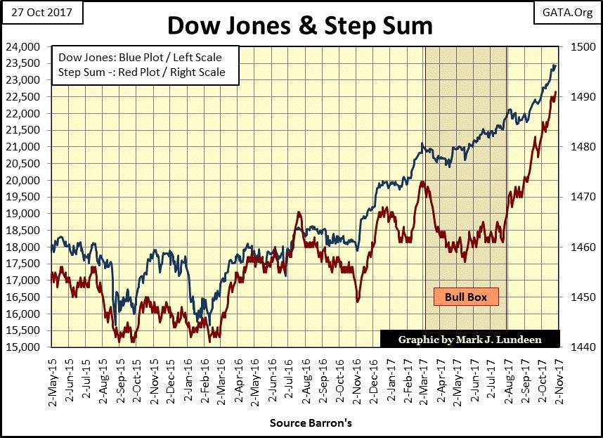 Dow Jones and Step Sum