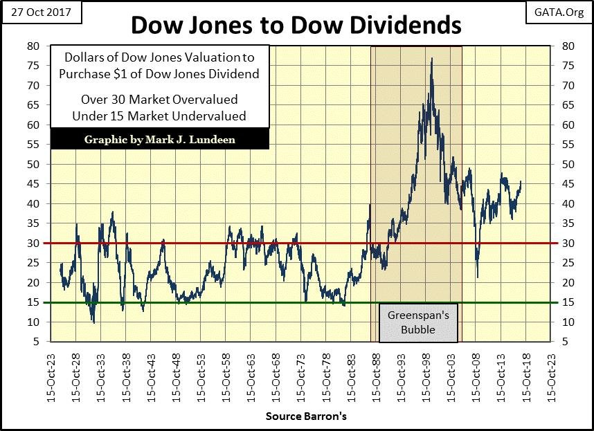 Dow Jones to Dow Dividends