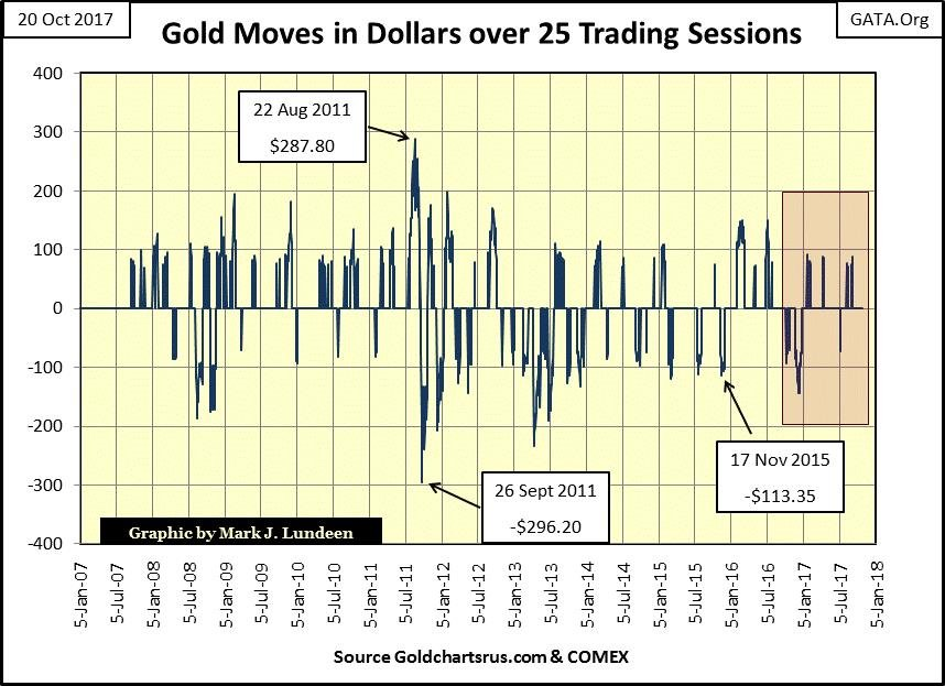 Gold Moves in Dollars over 25