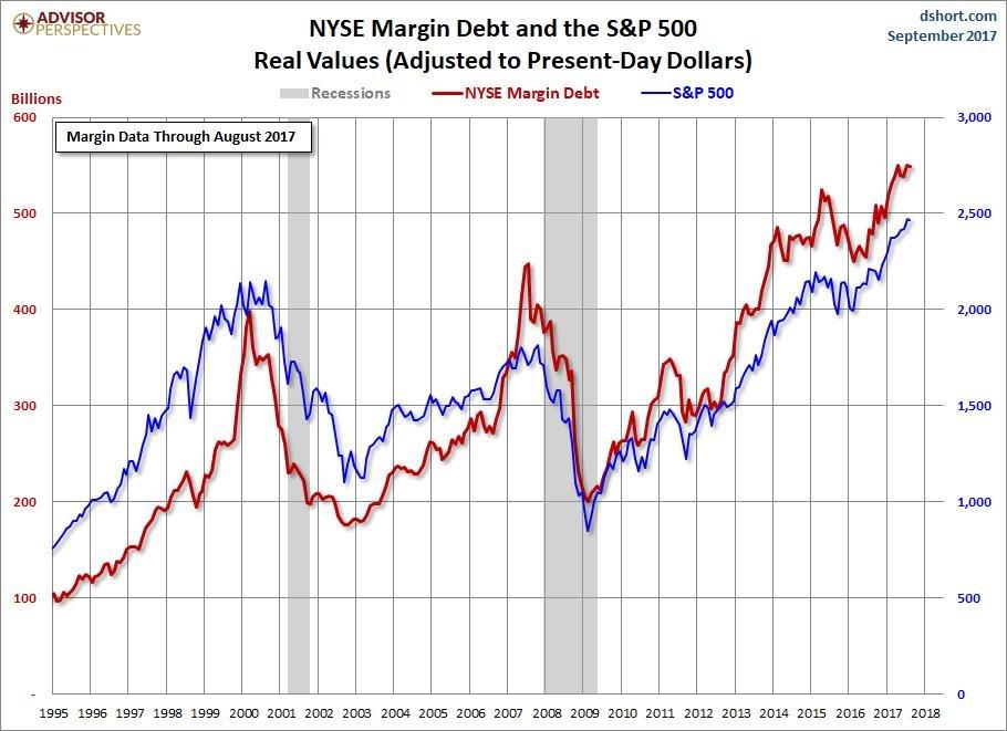 NYSE Margin Debt