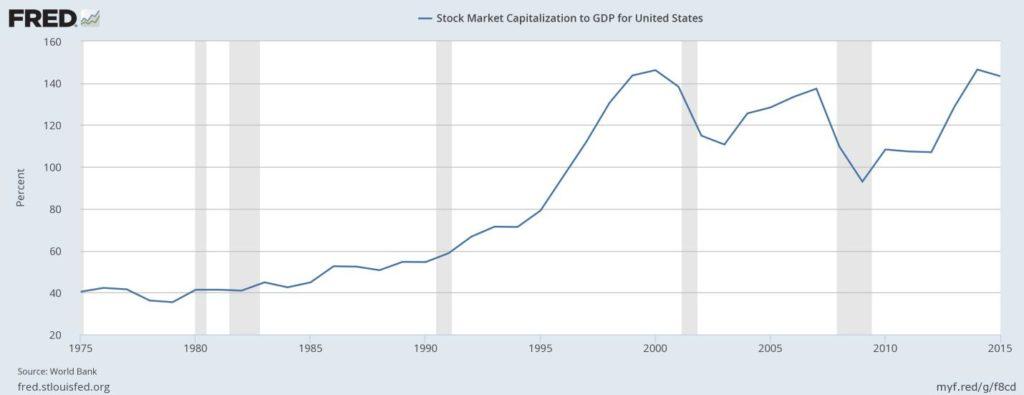 Stock Market Capitalization