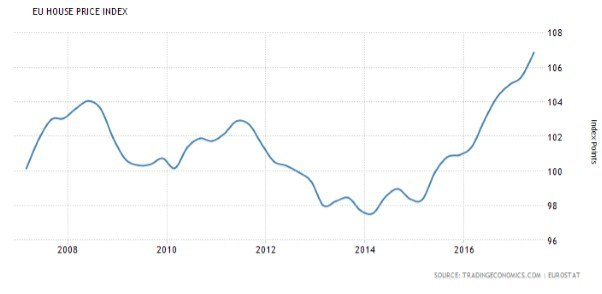 EU House Price Index