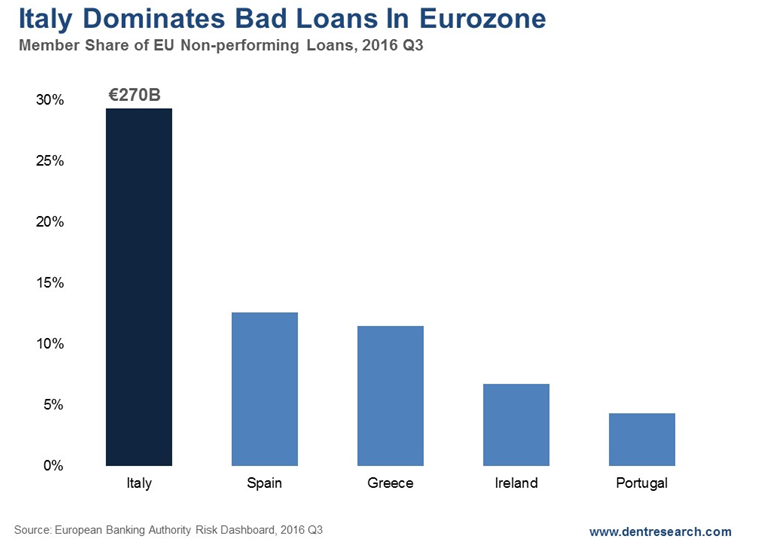 Italy Dominates Bad Loans in Eurozone