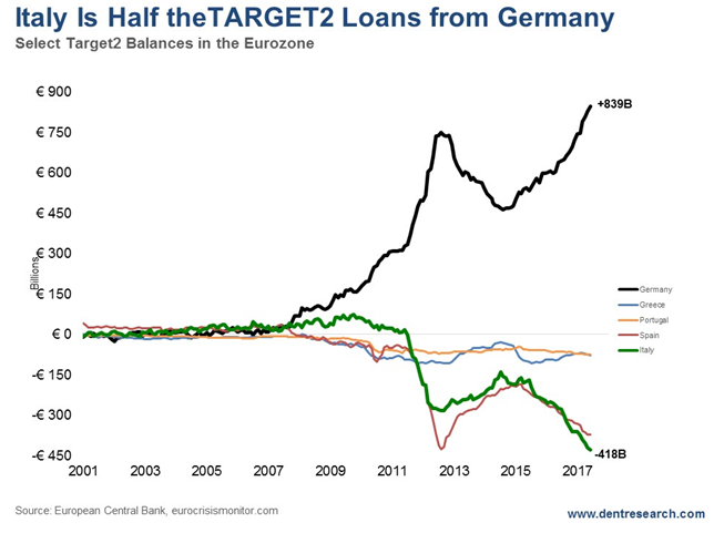 Italy is Half the Target2 Loans from Germany