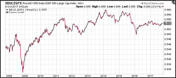 Russell 1000 Index/S&P 500 Large Cap Index