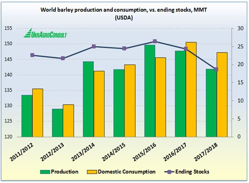World barley production and consumption vs. ending stocks