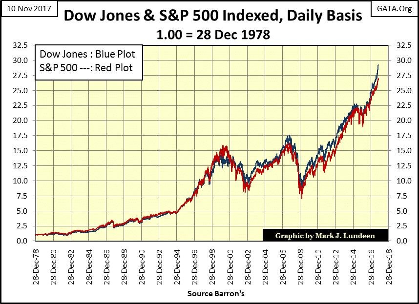Dow Jones and S and P 500 Indexed