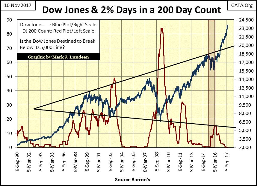 Dow Jones and Two Percent Days in a 200 Day Count