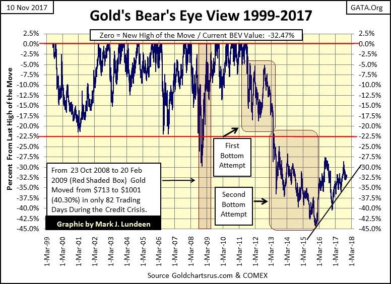 Gold Bear's Eye View 1999-2017