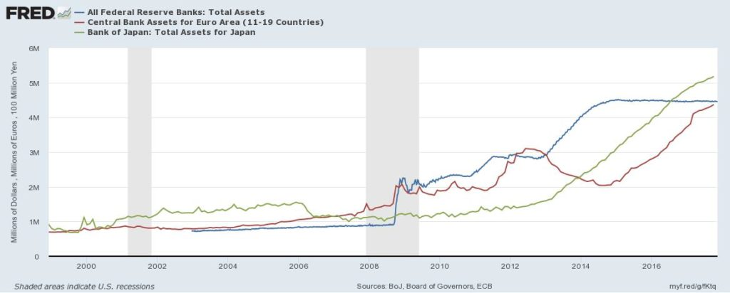 Fed Reserve Total Assets
