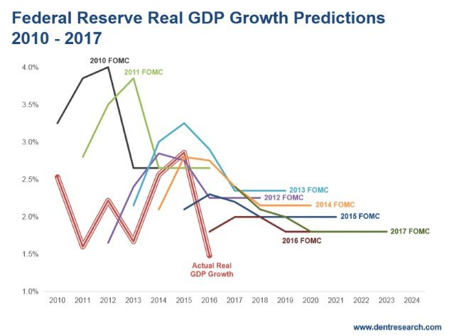 Federal Reserve Real GDP Growth Predictions 2010-2017