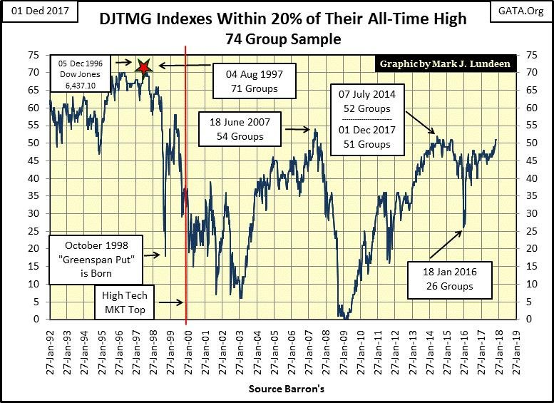 DJTMG Indexes Within 20