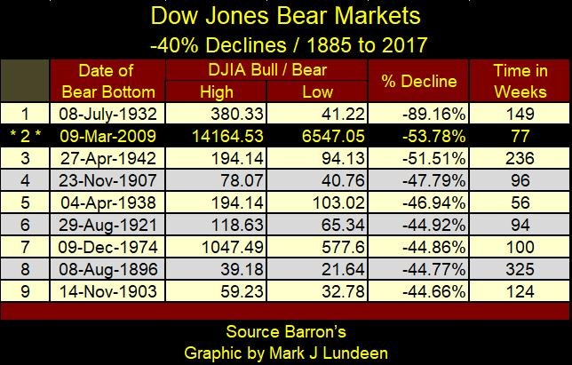 Dow Jones Bear Markets