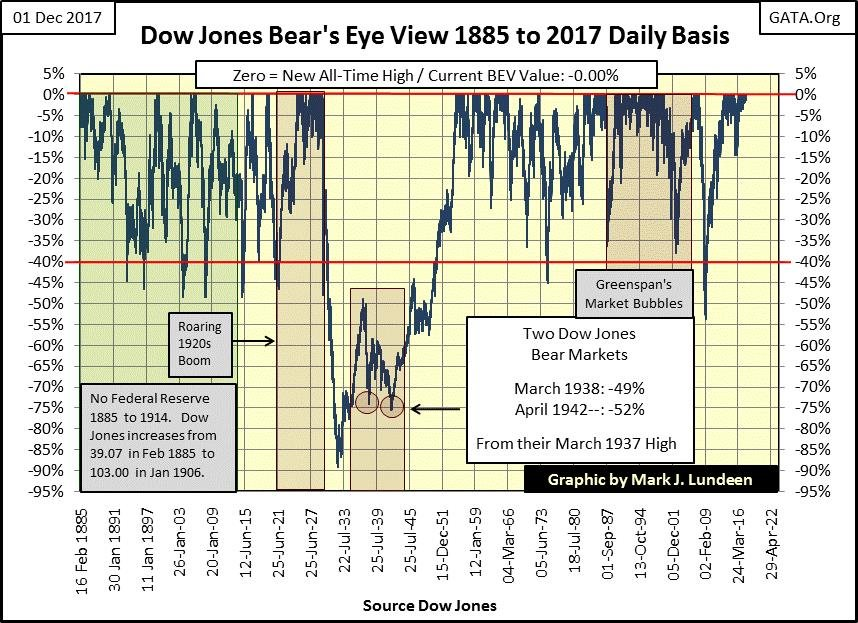 Dow Jones Bear's Eye View 1885 to 2017