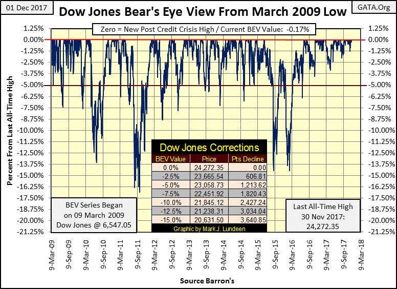 Dow Jones Bear's Eye View from March 2009