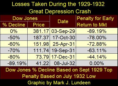 Losses Taken During the 1929-1932 Great Depression Crash