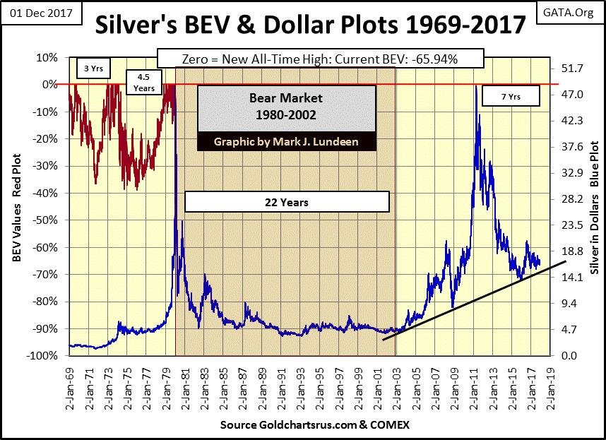 Silver's BEV and Dollar Plots 1969-2017