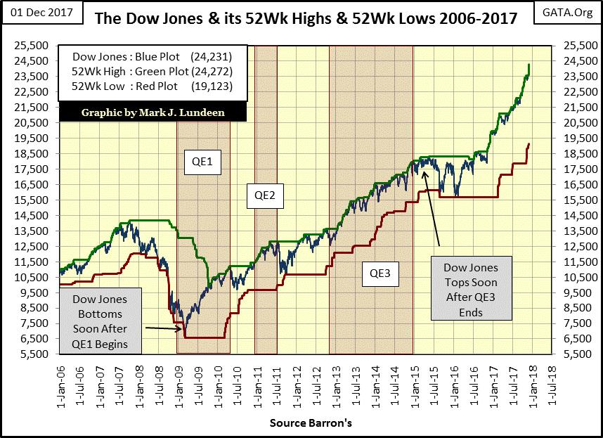 The Dow Jones and its 52-Wk Highs and 52-Wk Lows 2006-2017