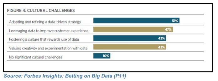 Digital transformation: The data science challenge