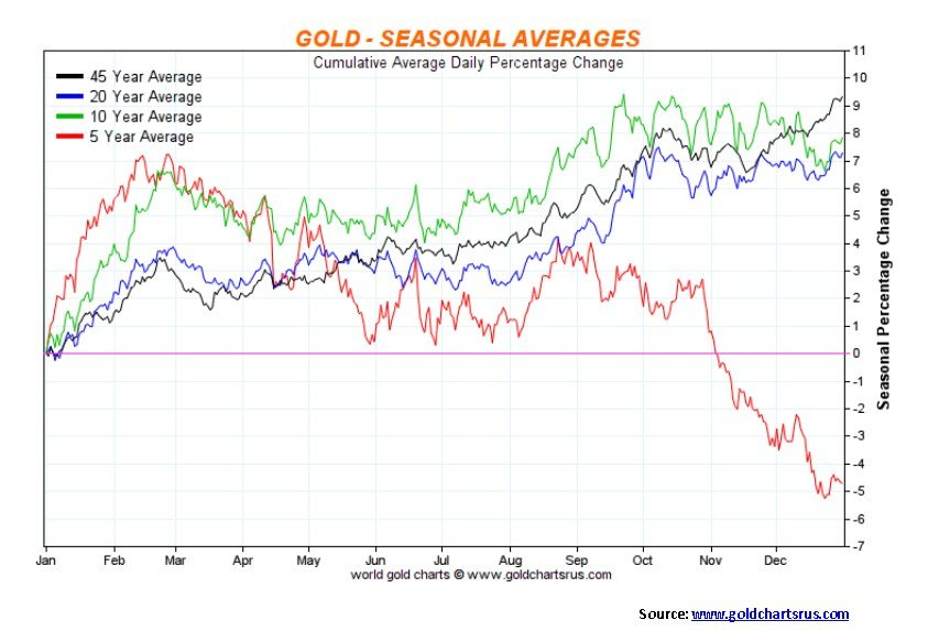 Gold - Seasonal Averages