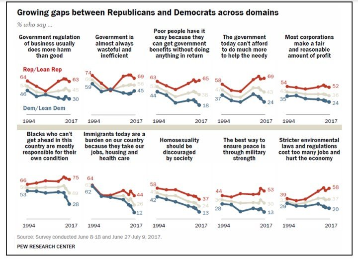 Increasing Political Polarization Can Affect The Us Economy