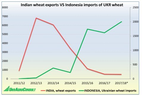 India: Ukraine's partner or competitor in the wheat market?